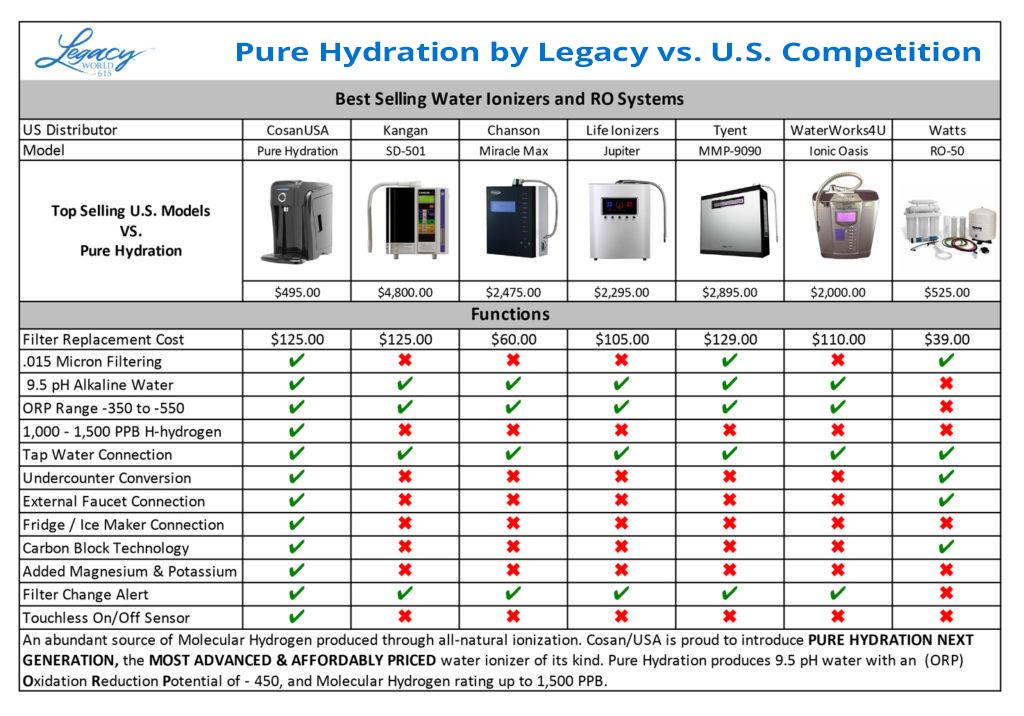 Pure-Hydration-Comparison-Chart-Legacy