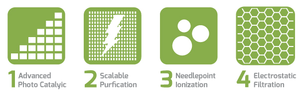 4 Methods
