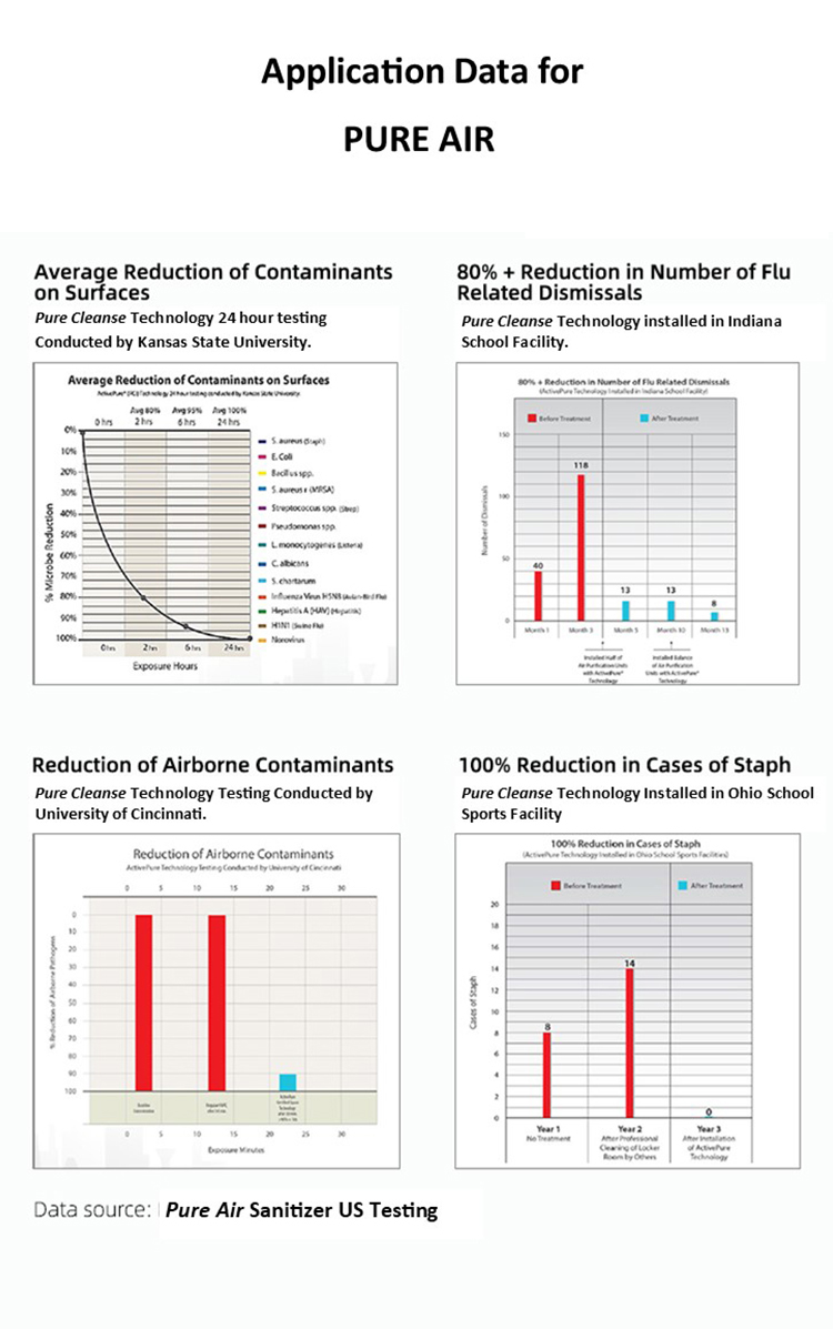 Pure Air Application Charts